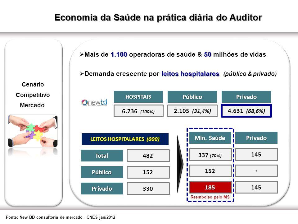 Impacto econômico: Selantes & Hemostáticos 22 Fonte: CBHPM 2010 e UNIDAS