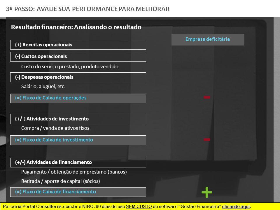 Parceria Portal Consultores.com.br e NIBO: 60 dias de uso SEM CUSTO do software Gestão Financeira clicando aqui.clicando aqui (+) Receitas operacionais 3º PASSO: AVALIE SUA PERFORMANCE PARA MELHORAR (=) Fluxo de Caixa de operações (-) Custos operacionais Custo do serviço prestado, produto vendido (-) Despesas operacionais Salário, aluguel, etc.
