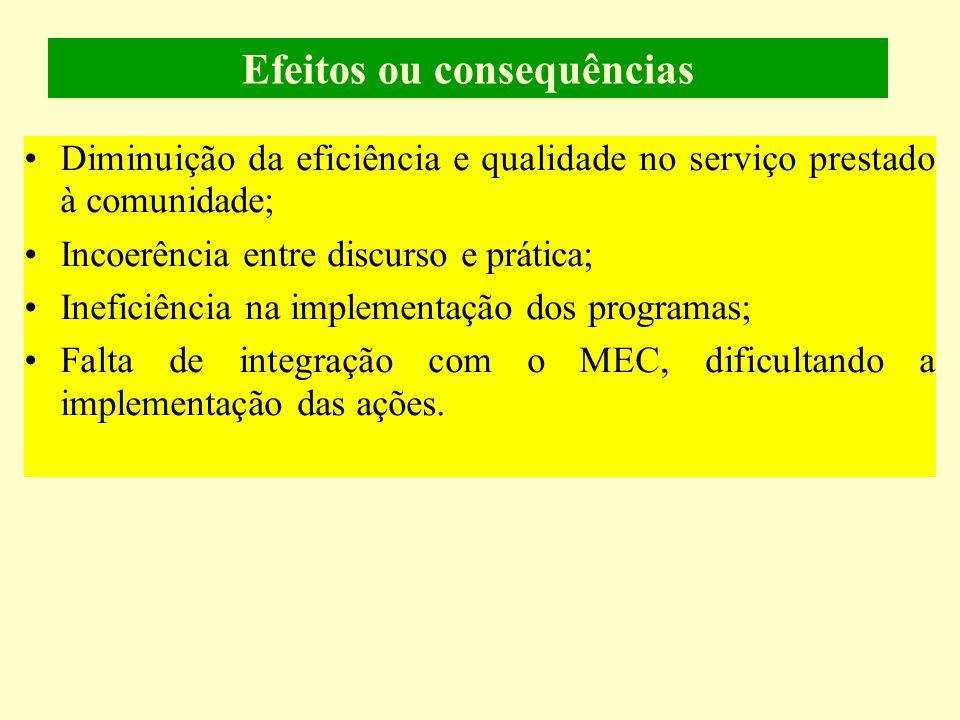 Efeitos ou consequências Diminuição da eficiência e qualidade no serviço prestado à comunidade; Incoerência entre discurso e prática; Ineficiência na