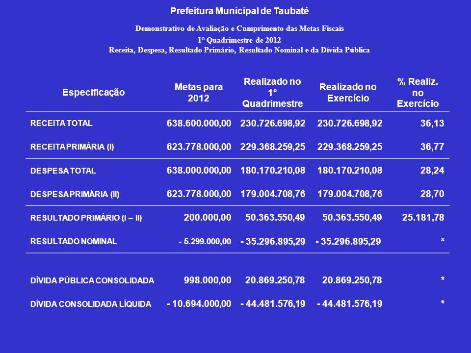 Especificação Metas para 2012 Realizado no 1° Quadrimestre Realizado no Exercício % Realiz. no Exercício RECEITA TOTAL 638.600.000,00230.726.698,92 36