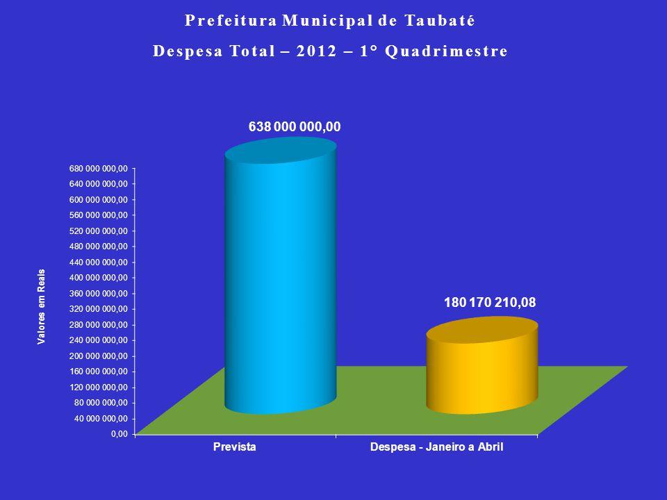 Prefeitura Municipal de Taubaté Despesa Total – 2012 – 1° Quadrimestre