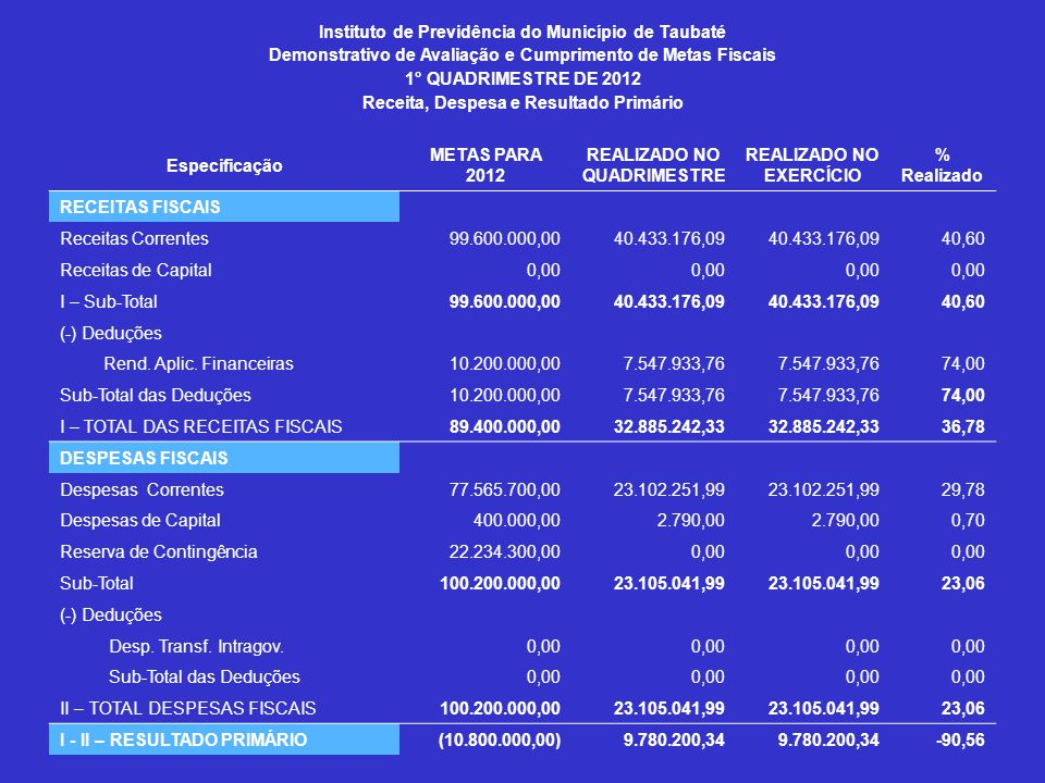 Instituto de Previdência do Município de Taubaté Demonstrativo de Avaliação e Cumprimento de Metas Fiscais 1° QUADRIMESTRE DE 2012 Receita, Despesa e