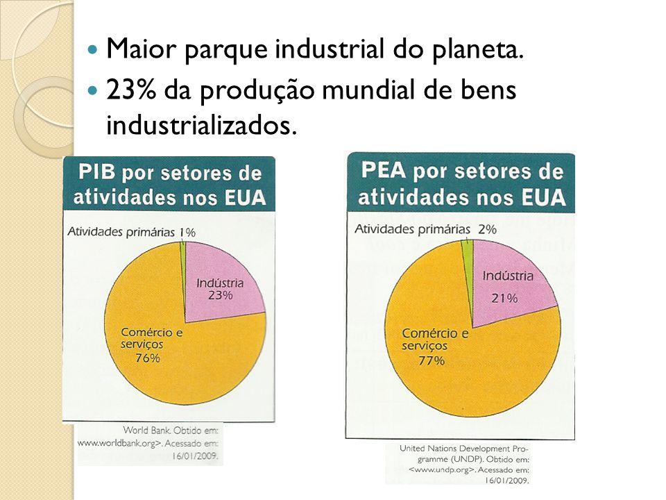 Maior parque industrial do planeta. 23% da produção mundial de bens industrializados.
