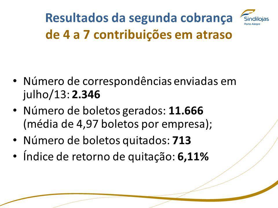 Resultados da segunda cobrança de 4 a 7 contribuições em atraso Número de correspondências enviadas em julho/13: 2.346 Número de boletos gerados: 11.6