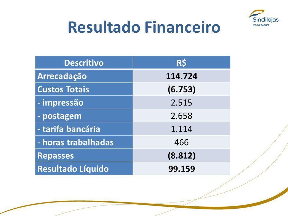 Resultado Financeiro DescritivoR$ Arrecadação114.724 Custos Totais(6.753) - impressão2.515 - postagem2.658 - tarifa bancária1.114 - horas trabalhadas4
