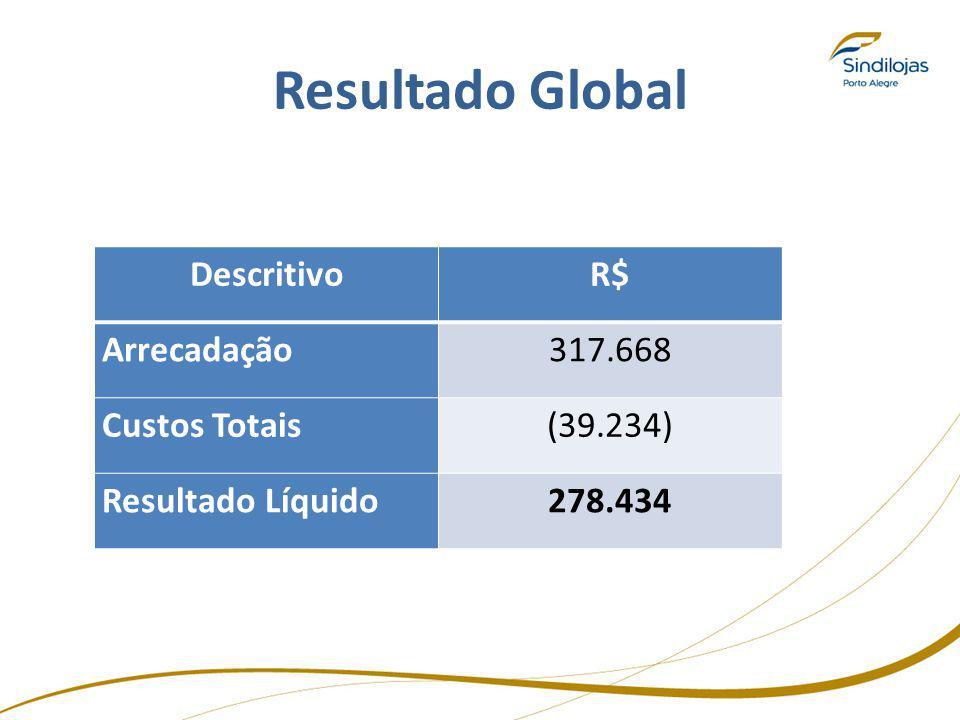 Resultado Global DescritivoR$ Arrecadação317.668 Custos Totais(39.234) Resultado Líquido278.434