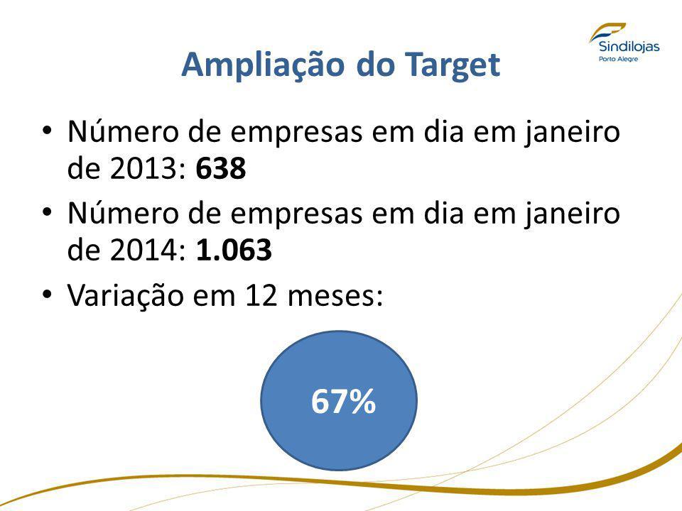 Ampliação do Target Número de empresas em dia em janeiro de 2013: 638 Número de empresas em dia em janeiro de 2014: 1.063 Variação em 12 meses: 67%