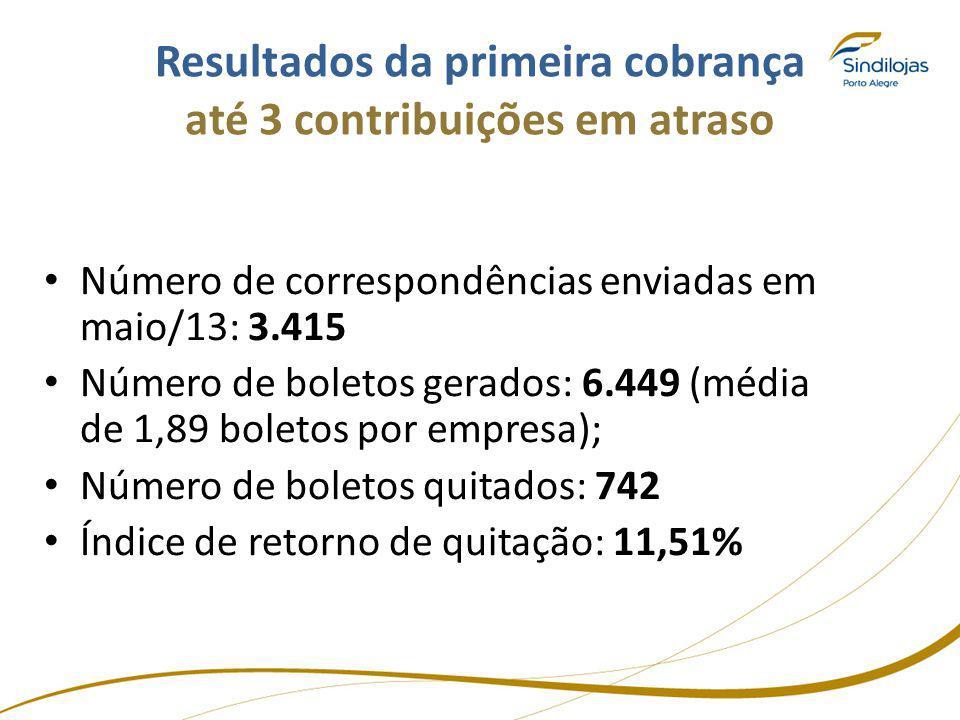 Resultados da primeira cobrança até 3 contribuições em atraso Número de correspondências enviadas em maio/13: 3.415 Número de boletos gerados: 6.449 (