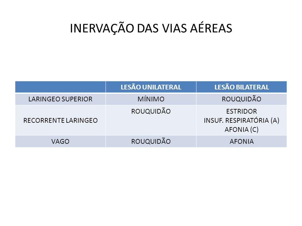 INERVAÇÃO DAS VIAS AÉREAS LESÃO UNILATERALLESÃO BILATERAL LARINGEO SUPERIORMÍNIMOROUQUIDÃO RECORRENTE LARINGEO ROUQUIDÃOESTRIDOR INSUF. RESPIRATÓRIA (
