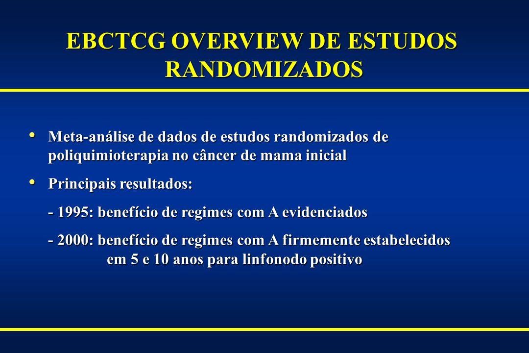 Status do Receptor : Positivo Status do Receptor: Negativo/desconhecido 1.000.750.50 1.000.750.50 0123456012345601234560123456 Proporção sobrevida livre AC T AC Anos AC Adaptado de 2000 NIH Consensus Development Conference on Adjuvant Therapy for Breast Cancer CALGB 9344: SOBREVIDA LIVRE POR SUBGRUPO