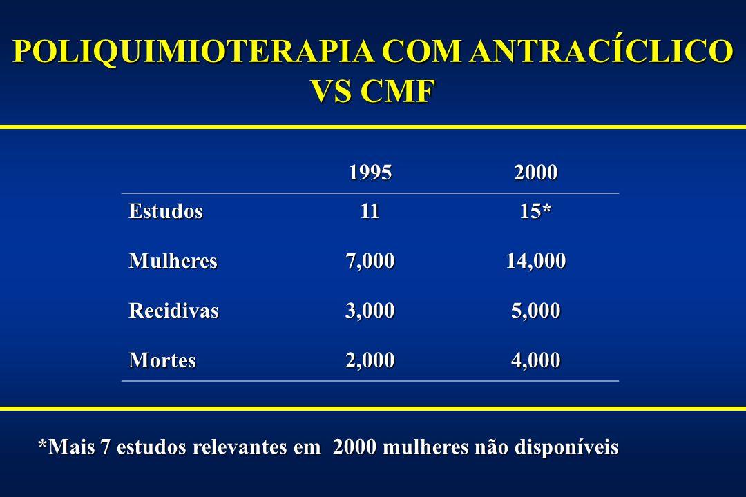 UK NATIONAL EPIRUBICIN ADJUVANT TRIAL (NEAT): 1996–2000 Linf - (30%) Linf +, 1–3 (48%) Linf +, 4+ (24%) Alvo = 2000 Recrutamento = 1910 atual RANDOM CMF x 6 clássico Epi 100 mg/m² x 4 CMF x 4 CMF x 4 Poder de 85% em detectar 7.5% aumento de DFS em 5 anos