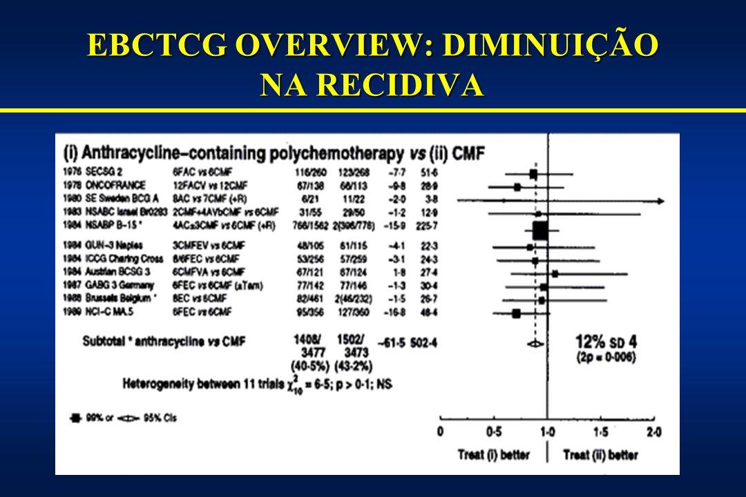 EC/AC VS CMF NO CÂNCER DE MAMA LN POSITIVO: SOBREVIDA LIVRE DE RECIDIVA E (100 mg/m²) C x 8 E (60 mg/m²) C x 8 CMF x 6 74 vs 71 EC vs CMF 777N+ Di Leo EC vs CMF AC vs CMF Regimes 72 vs 63 62 vs 63 Sobrevida livre recidiva (%) CMF x 6 E (120 mg/m²) C x 4 207 4 N+ 4 N+Galligioni AC x 4 CMF x 6 AC x 4 CMF x 3 1557N+ Fisher (NSABP B-15) Desenho No.