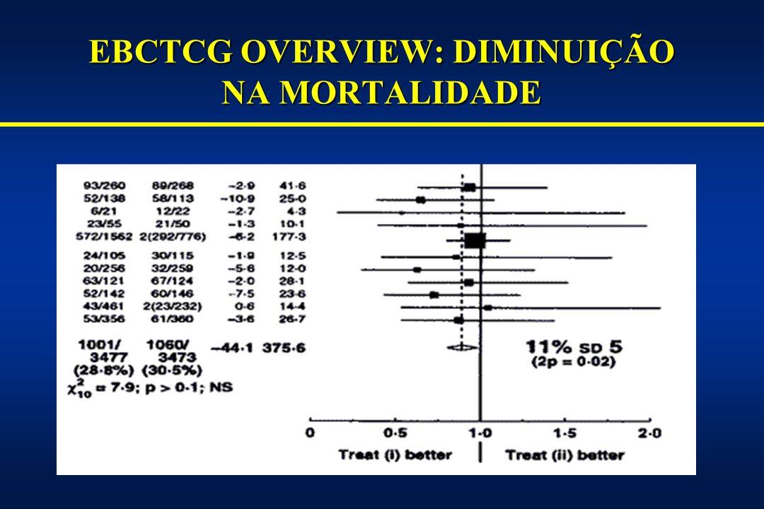 QUIMIOTERAPI ADJUVANTE NO CÂNCER DE MAMA: SEQUELA CARDÍACA TARDIA ASSOCIADA AO USO DE ADRIAMICINA (SEGUIMENTO DE 11 ANOS) 82 % com disfunção sistólica (a) 0 0.8 b % com IAM 3737 % com fatores de risco para cardiopatia 4747 Idade média na randomização 1.50 % com ICC 5858 Idade média na recaída 200155 No.