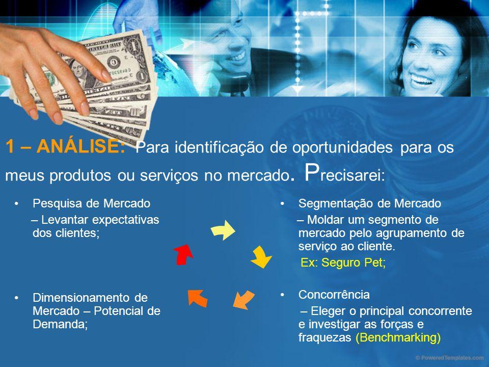 1 – ANÁLISE: Para identificação de oportunidades para os meus produtos ou serviços no mercado. P recisarei: Pesquisa de Mercado – Levantar expectativa
