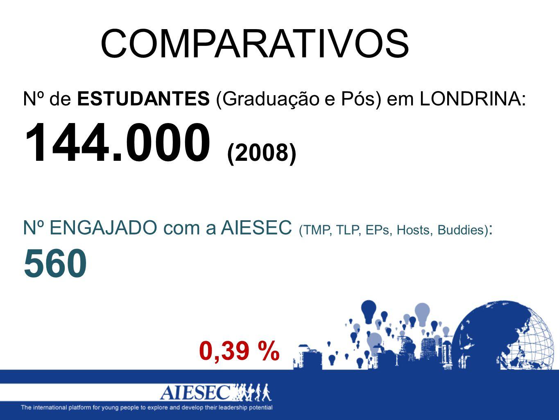 Nº de ESTUDANTES (Graduação e Pós) em LONDRINA: 144.000 (2008) COMPARATIVOS 0,39 % Nº ENGAJADO com a AIESEC (TMP, TLP, EPs, Hosts, Buddies) : 560