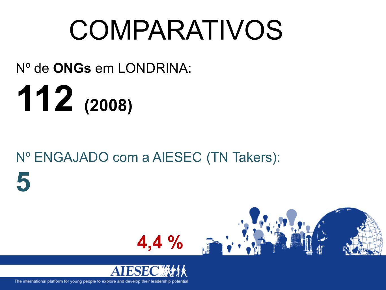Nº de ONGs em LONDRINA: 112 (2008) COMPARATIVOS 4,4 % Nº ENGAJADO com a AIESEC (TN Takers): 5