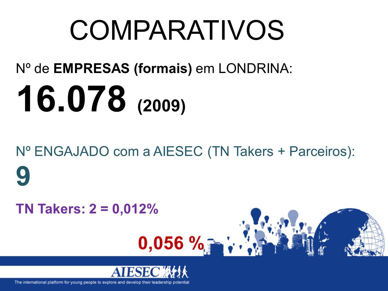 Nº de EMPRESAS (formais) em LONDRINA: 16.078 (2009) COMPARATIVOS 0,056 % Nº ENGAJADO com a AIESEC (TN Takers + Parceiros): 9 TN Takers: 2 = 0,012%