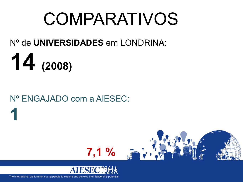 Nº de CURSOS em LONDRINA: 75 (2012) COMPARATIVOS 17,3 % Nº ENGAJADO com a AIESEC (hoje): 13