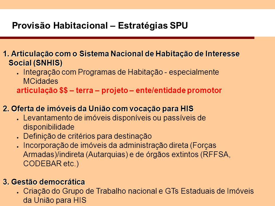 Provisão Habitacional – Estratégias SPU 1.