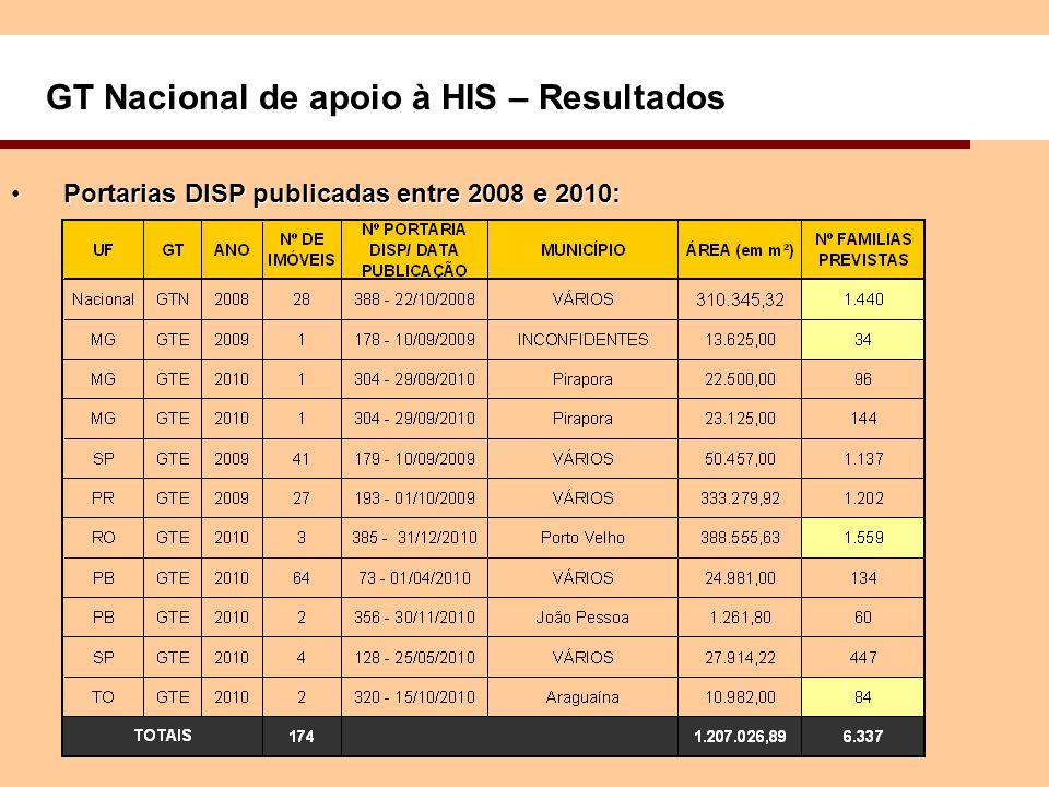 GT Nacional de apoio à HIS – Resultados Portarias DISP publicadas entre 2008 e 2010:Portarias DISP publicadas entre 2008 e 2010: