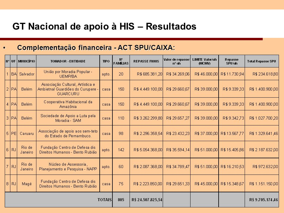 GT Nacional de apoio à HIS – Resultados Complementação financeira - ACT SPU/CAIXA:Complementação financeira - ACT SPU/CAIXA: