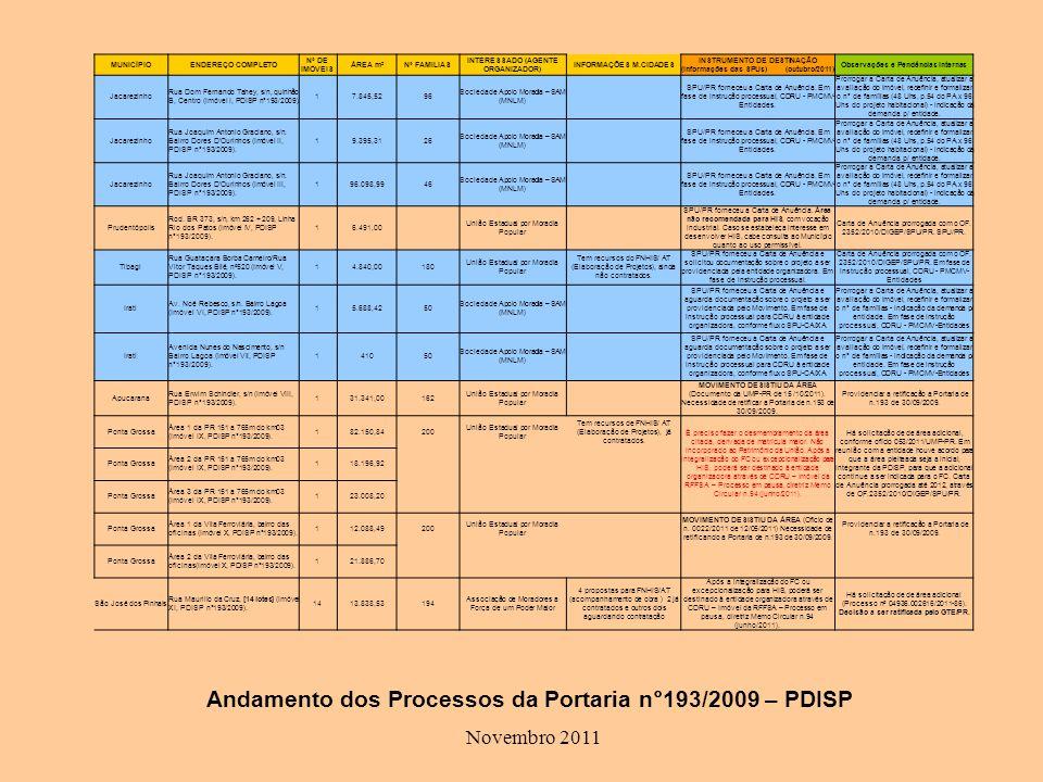 Andamento dos Processos da Portaria n°193/2009 – PDISP Novembro 2011 MUNICÍPIOENDEREÇO COMPLETO Nº DE IMÓVEIS ÁREA m²Nº FAMILIAS INTERESSADO (AGENTE ORGANIZADOR) INFORMAÇÕES M.CIDADES INSTRUMENTO DE DESTINAÇÃO (Informações das SPUs) (outubro/2011) Observações e Pendências Internas Jacarezinho Rua Dom Fernando Tahey, s/n, quinhão B, Centro (Imóvel I, PDISP n°193/2009).
