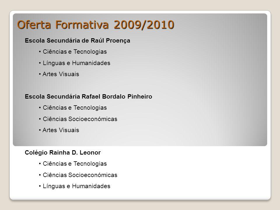 Oferta Formativa 2009/2010 Escola Secundária de Raúl Proença Ciências e Tecnologias Línguas e Humanidades Artes Visuais Escola Secundária Rafael Borda