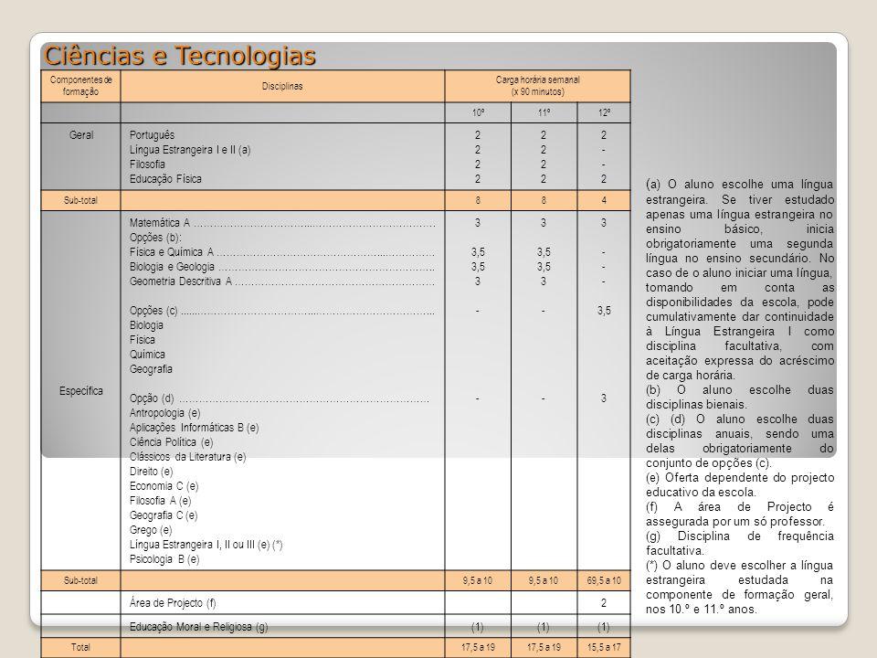 Ciências e Tecnologias Componentes de formação Disciplinas Carga horária semanal (x 90 minutos) 10º11º12º GeralPortuguês Língua Estrangeira I e II (a)