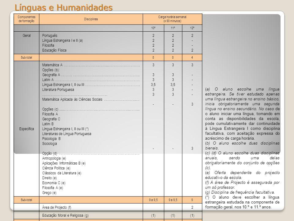 Línguas e Humanidades Componentes de formação Disciplinas Carga horária semanal (x 90 minutos) 10º11º12º GeralPortuguês Língua Estrangeira I e II (a)