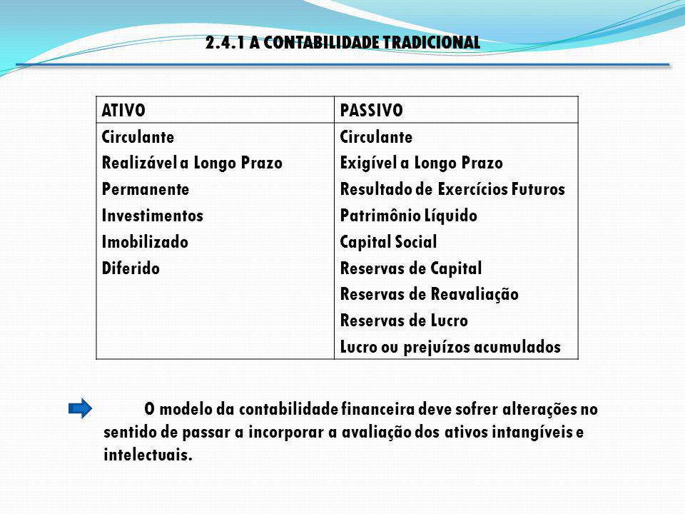 2.4.1 A CONTABILIDADE TRADICIONAL ATIVOPASSIVO Circulante Realizável a Longo Prazo Permanente Investimentos Imobilizado Diferido Circulante Exigível a