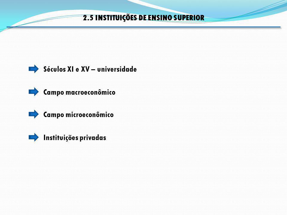 Campo macroeconômico Séculos XI e XV – universidade 2.5 INSTITUIÇÕES DE ENSINO SUPERIOR Campo microeconômico Instituições privadas