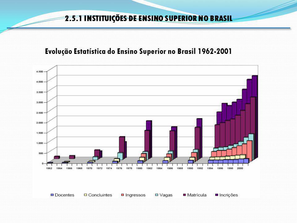 Evolução Estatística do Ensino Superior no Brasil 1962-2001 2.5.1 INSTITUIÇÕES DE ENSINO SUPERIOR NO BRASIL