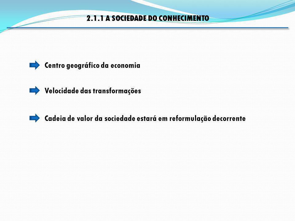 2.1.1 A SOCIEDADE DO CONHECIMENTO Velocidade das transformações Cadeia de valor da sociedade estará em reformulação decorrente Centro geográfico da ec