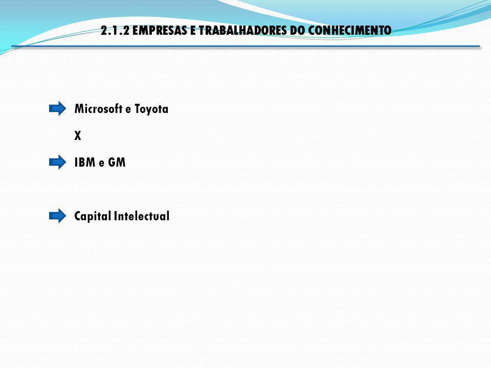 2.1.2 EMPRESAS E TRABALHADORES DO CONHECIMENTO Capital Intelectual Microsoft e Toyota X IBM e GM