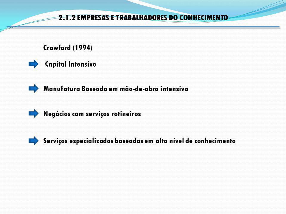 Manufatura Baseada em mão-de-obra intensiva Negócios com serviços rotineiros Capital Intensivo 2.1.2 EMPRESAS E TRABALHADORES DO CONHECIMENTO Crawford