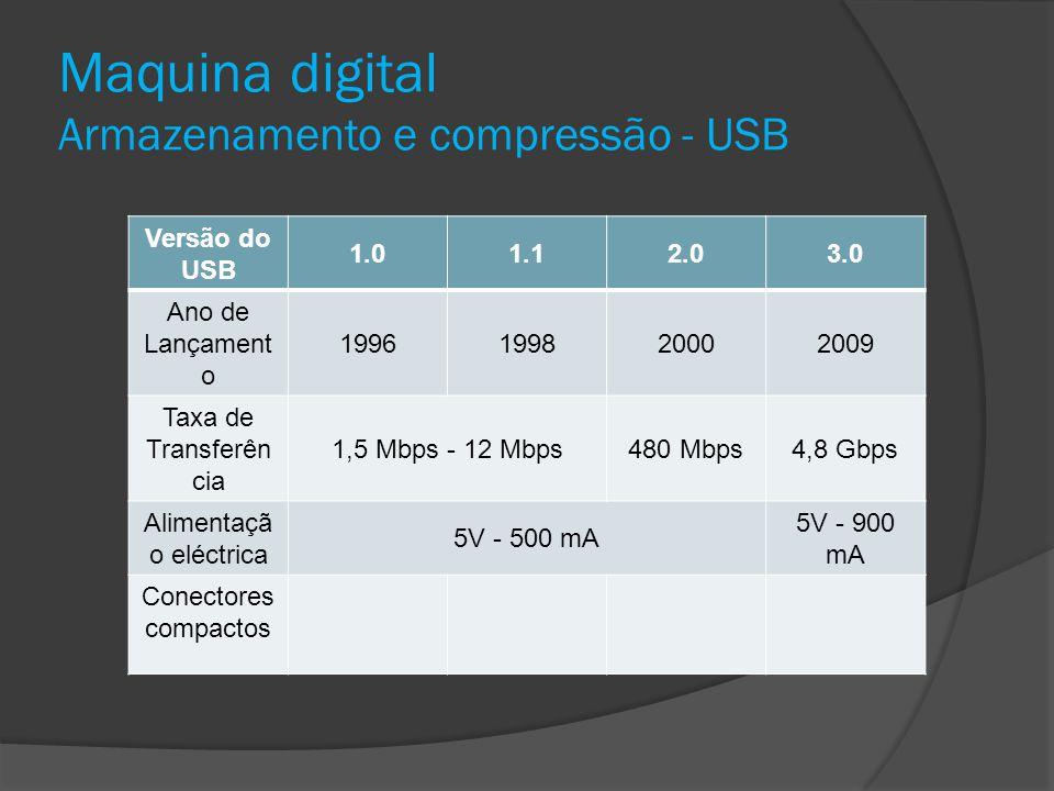 Maquina digital Armazenamento e compressão - USB Versão do USB 1.01.12.03.0 Ano de Lançament o 1996199820002009 Taxa de Transferên cia 1,5 Mbps - 12 M