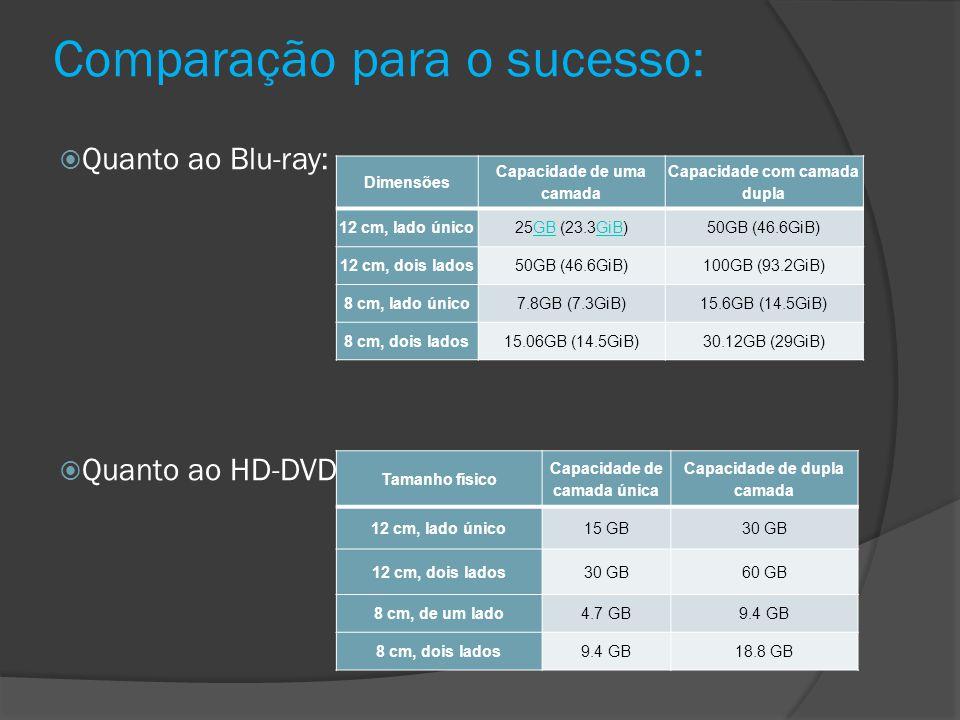 Comparação para o sucesso: Quanto ao Blu-ray: Quanto ao HD-DVD: Dimensões Capacidade de uma camada Capacidade com camada dupla 12 cm, lado único25GB (