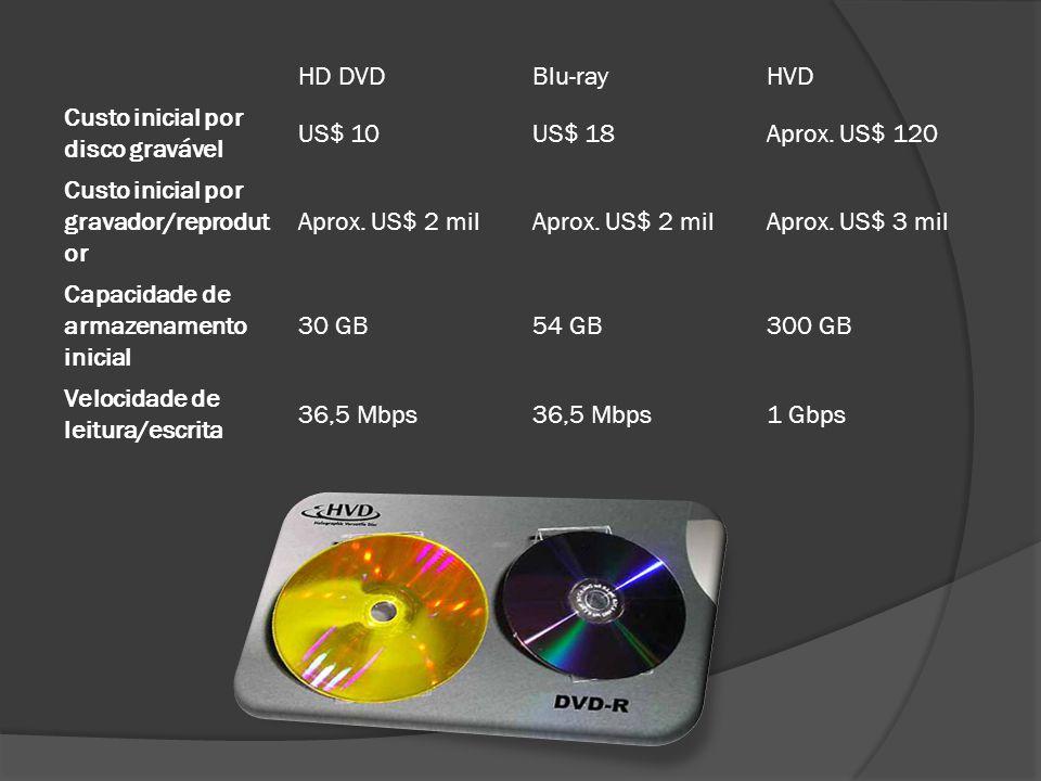 HD DVDBlu-rayHVD Custo inicial por disco gravável US$ 10US$ 18Aprox. US$ 120 Custo inicial por gravador/reprodut or Aprox. US$ 2 mil Aprox. US$ 3 mil