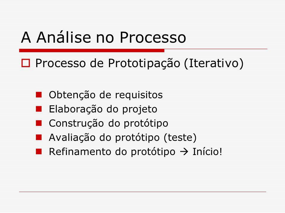 A Análise no Processo Processo de Prototipação (Iterativo) Obtenção de requisitos Elaboração do projeto Construção do protótipo Avaliação do protótipo