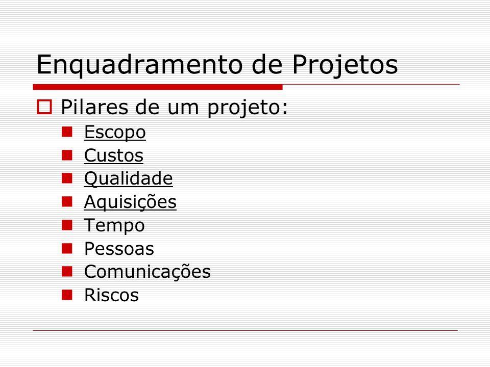 Enquadramento de Projetos Pilares de um projeto: Escopo Custos Qualidade Aquisições Tempo Pessoas Comunicações Riscos