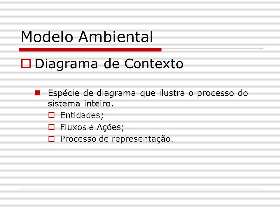 Modelo Ambiental Diagrama de Contexto Espécie de diagrama que ilustra o processo do sistema inteiro. Entidades; Fluxos e Ações; Processo de representa