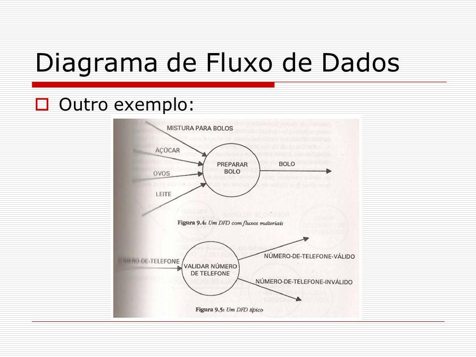 Diagrama de Fluxo de Dados Outro exemplo: