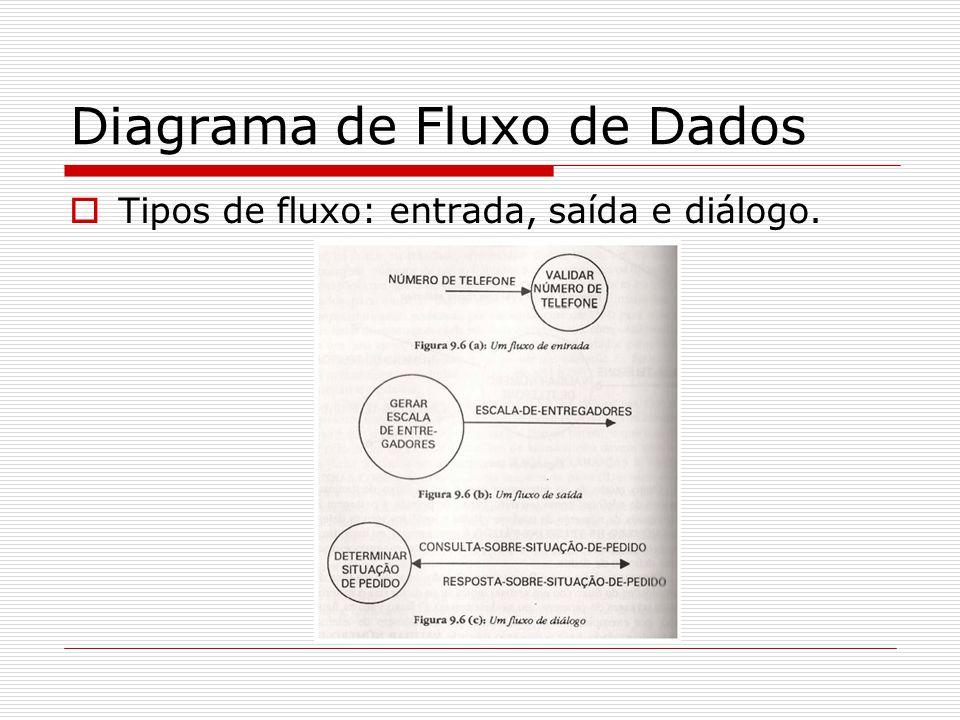 Diagrama de Fluxo de Dados Tipos de fluxo: entrada, saída e diálogo.