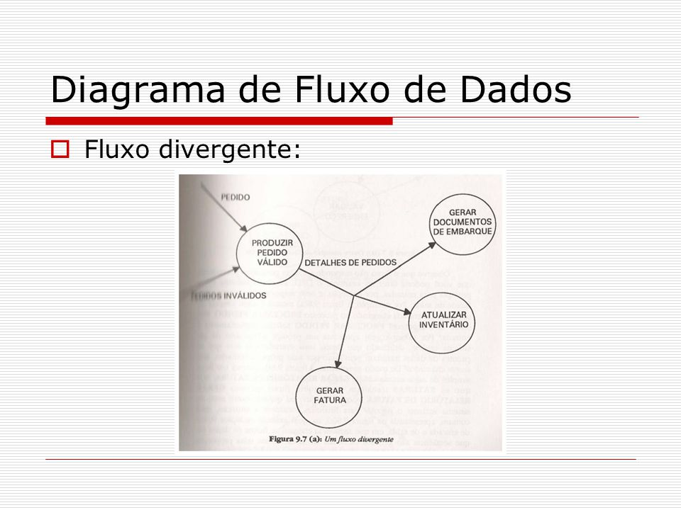 Diagrama de Fluxo de Dados Fluxo divergente: