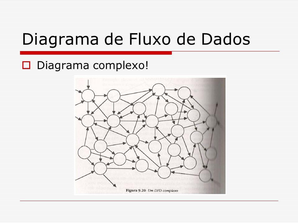 Diagrama de Fluxo de Dados Diagrama complexo!