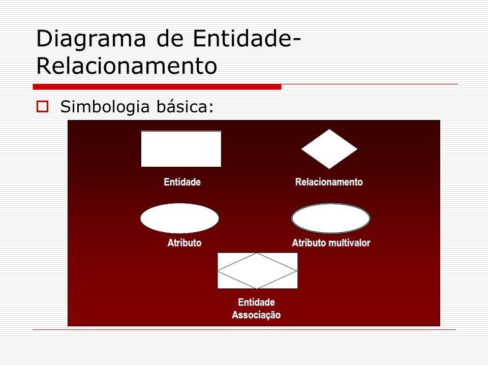 Diagrama de Entidade- Relacionamento Simbologia básica: