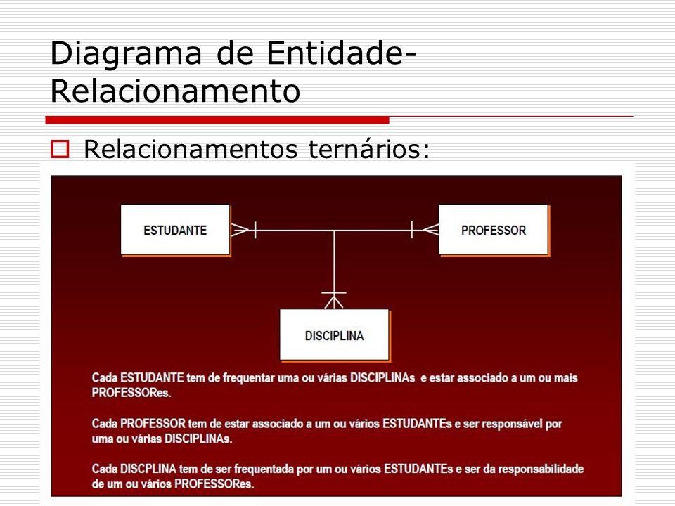 Diagrama de Entidade- Relacionamento Relacionamentos ternários: