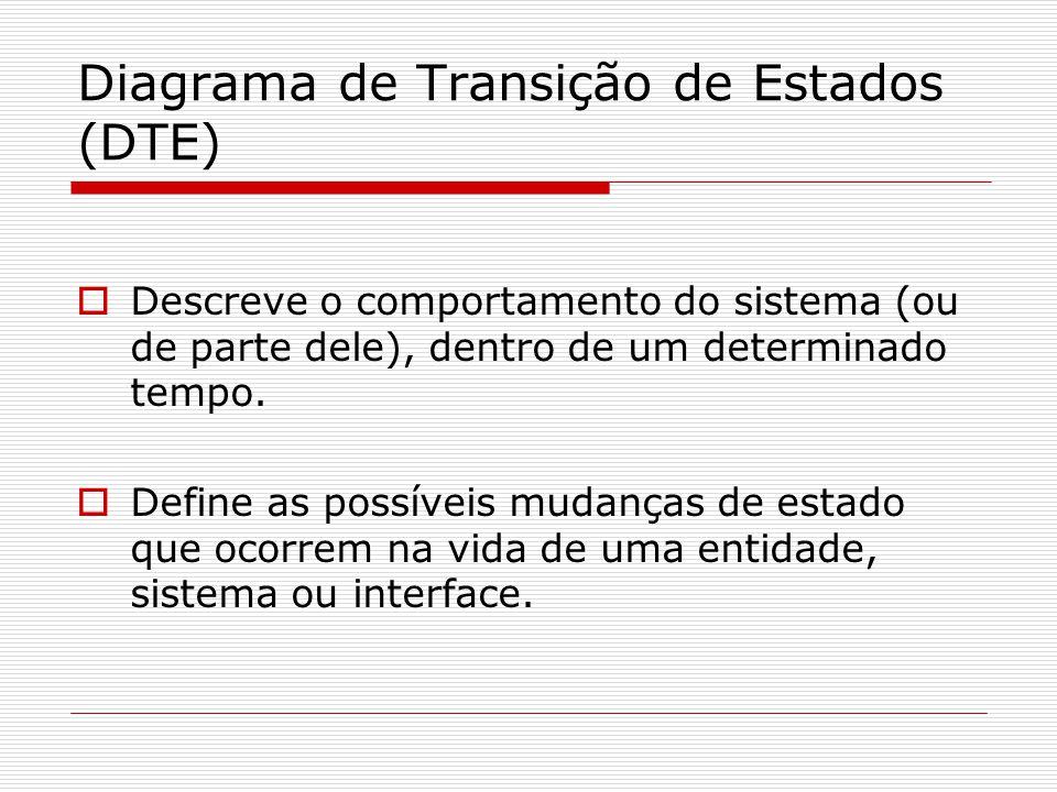 Diagrama de Transição de Estados (DTE) Descreve o comportamento do sistema (ou de parte dele), dentro de um determinado tempo. Define as possíveis mud