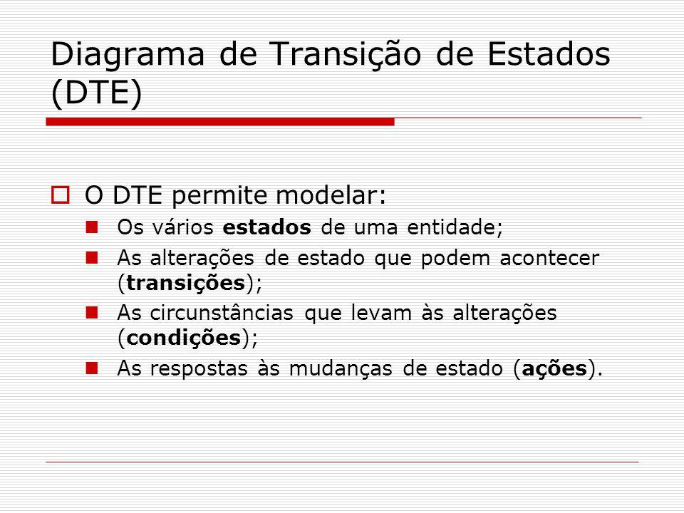 Diagrama de Transição de Estados (DTE) O DTE permite modelar: Os vários estados de uma entidade; As alterações de estado que podem acontecer (transiçõ