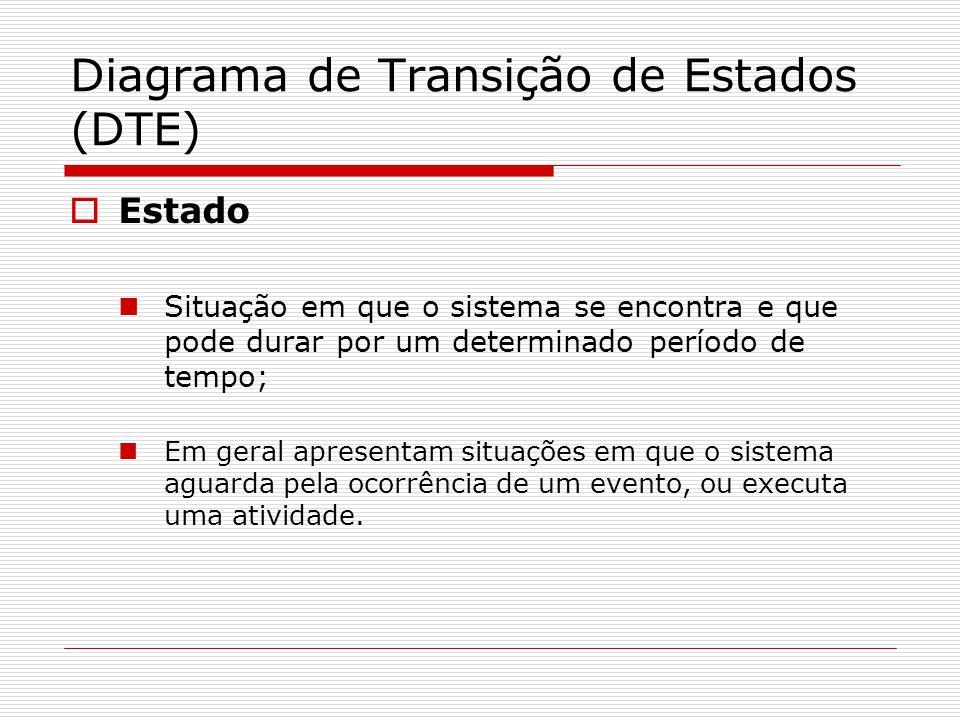 Diagrama de Transição de Estados (DTE) Estado Situação em que o sistema se encontra e que pode durar por um determinado período de tempo; Em geral apr